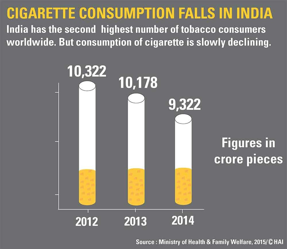 India's reduced cigarette consumption