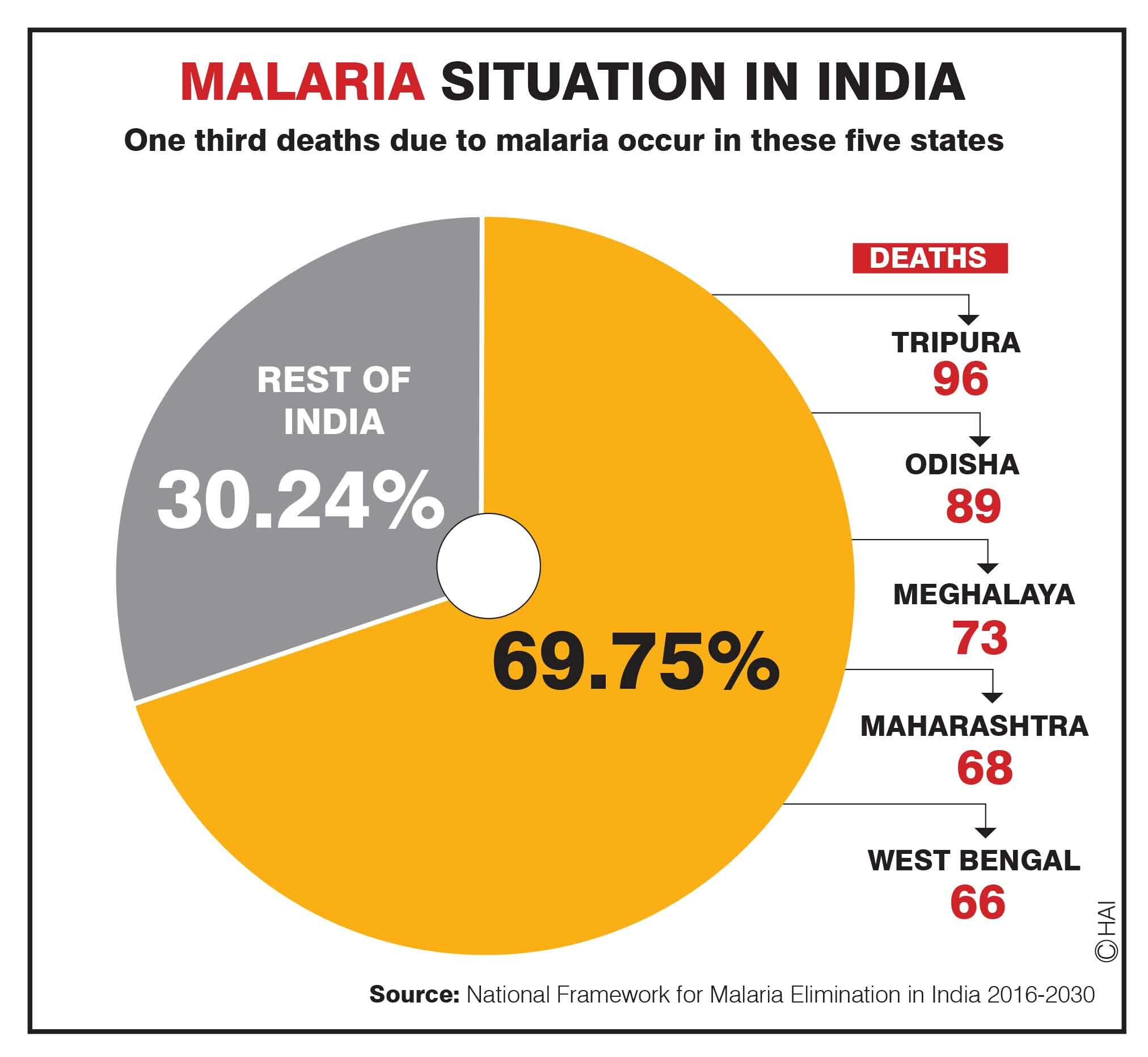 States hit hardest by malaria