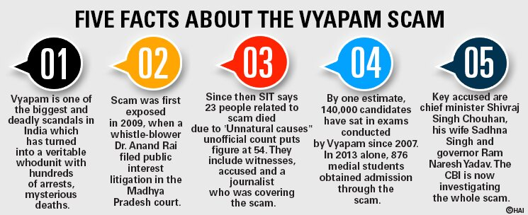 VYAPAM SCAM - Martyrs and Murderers
