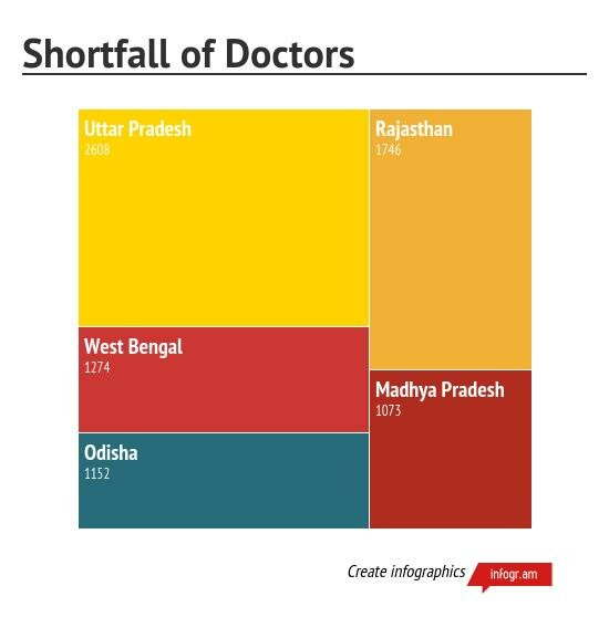 INDIA'S MISSING DOCTORS