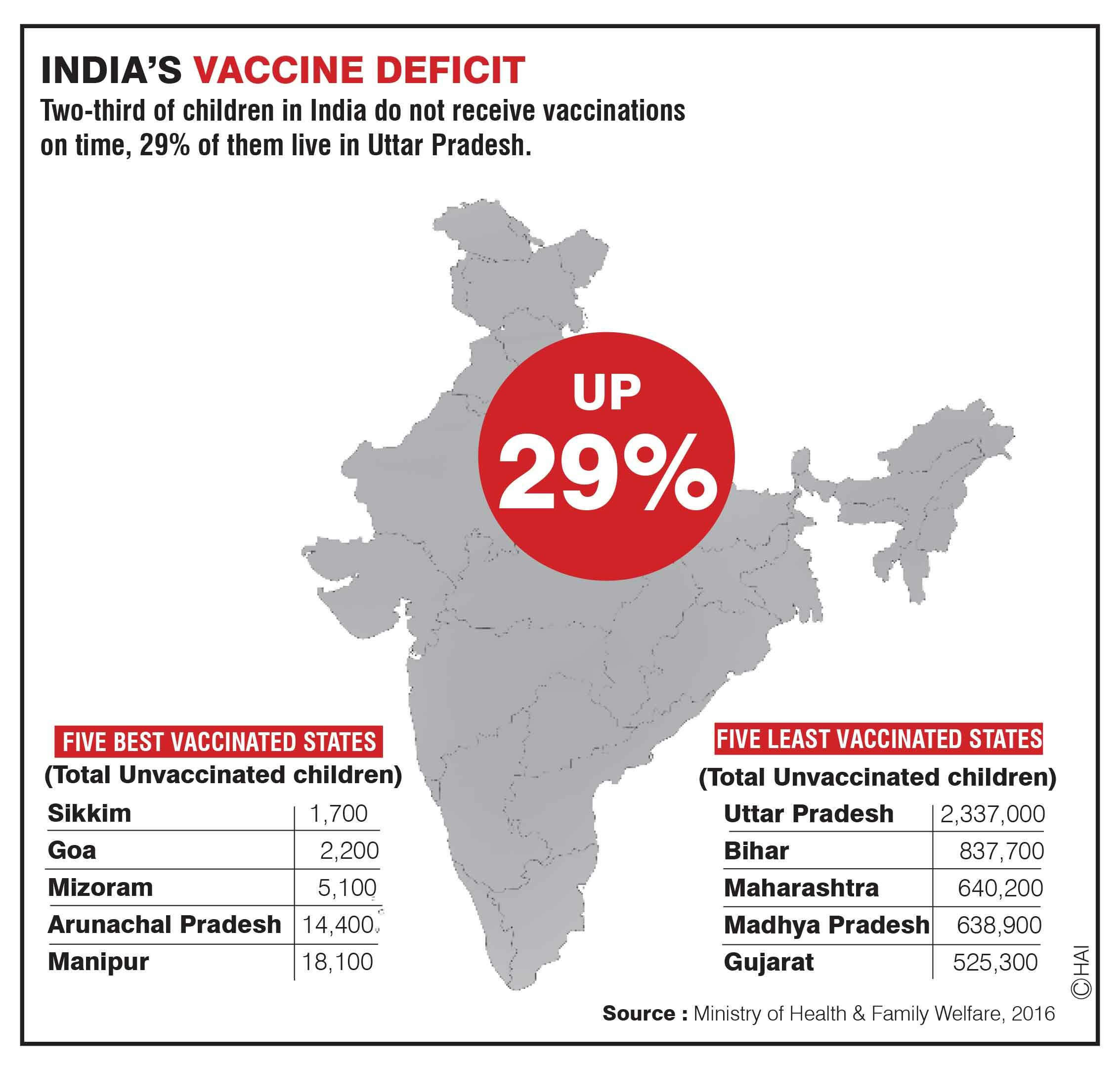 20 lakh children not vaccinated in UP