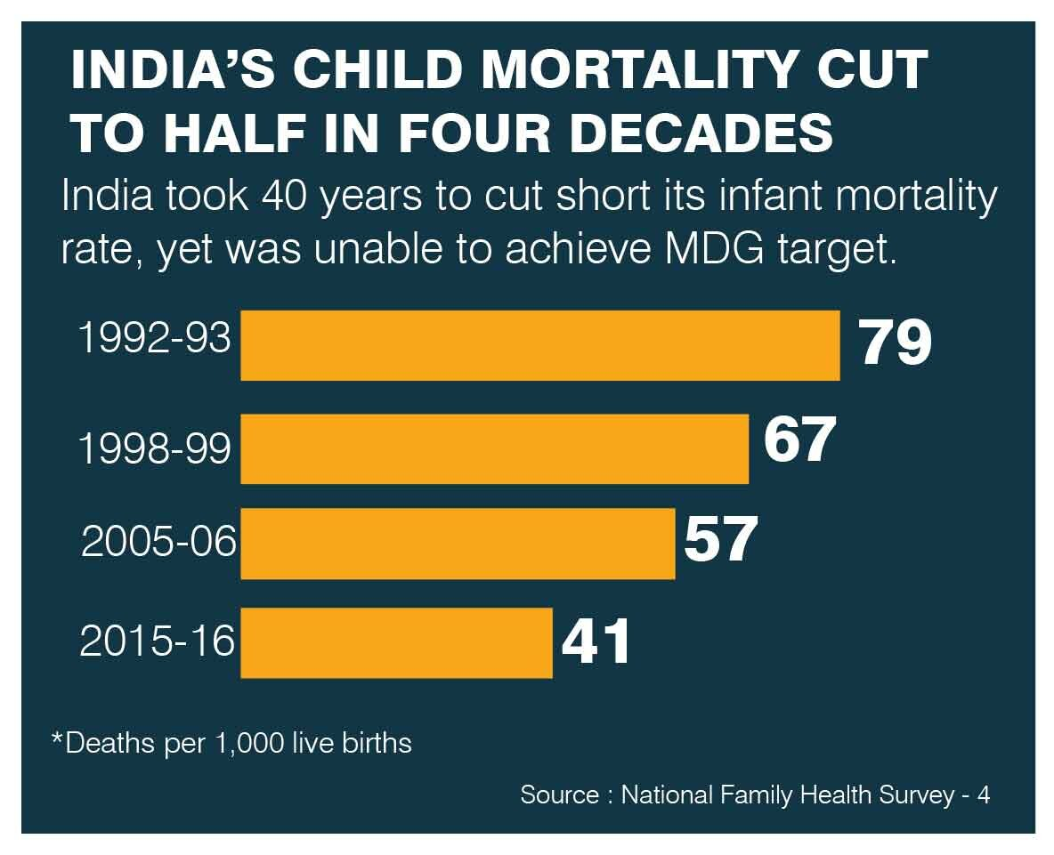 Infant mortality rate falls by 50%